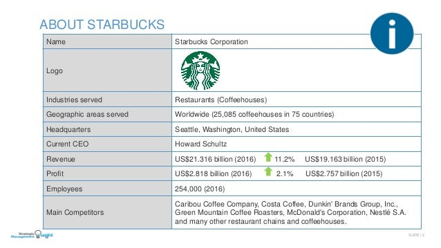 starbucks china swot analysis China is one of the major players in the global market pest analysis of china shows that it is a flourishing country with the need for some small changes.