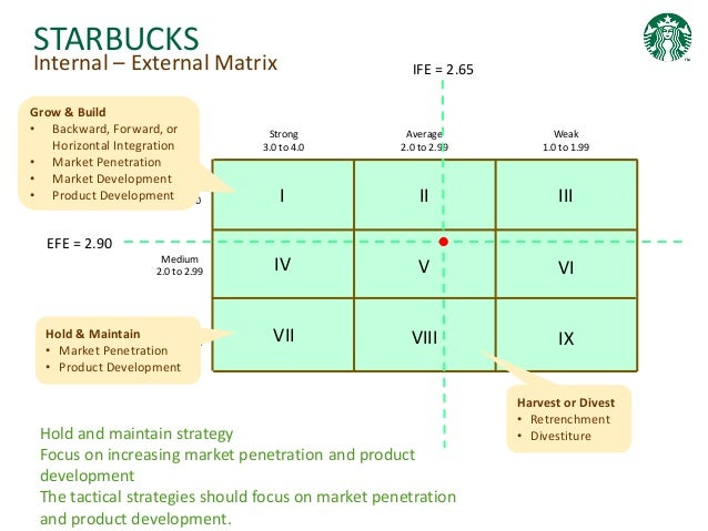external environmental analysis of starbucks and the Starbucks was born in 1971, in seattle, washington, with the objective of selling only packaged coffee in 1983, howard schultz, who is the current ceo of the company.