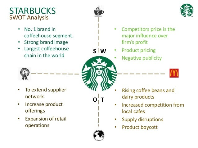 internal and external analysis of starbuck Essay about starbucks: internal and external ethics the internal and external factors affecting starbucks decision-making by deryl pestel analysis swot analysis corporate governance corporate social responsibility and ethics conclusion references evaluate the internal and.