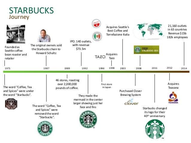 starbucks case study swot analysis Starbucks swot analysis - duration: marketing analysis - the starbucks experience - duration: starbucks case study.