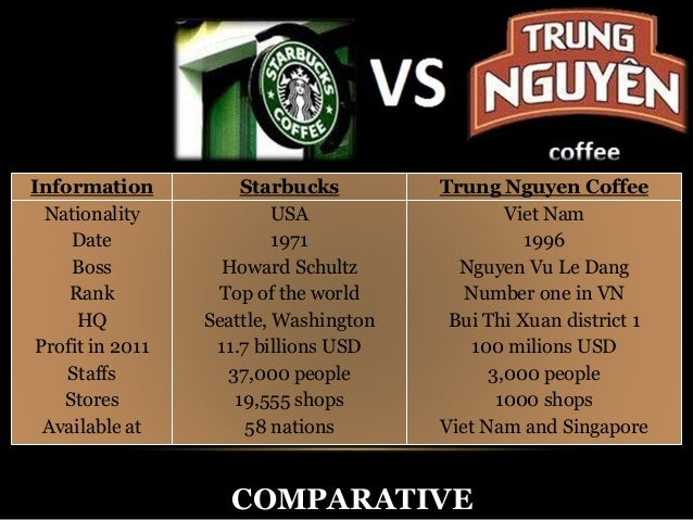 marketing strategy for trung nguyen coffee Introduction about trung nguyen coffee ii/ the strategies of trung nguyen coffee: approach the product-market strategy penetration expansion development diversifying 1 / according to approach the product-market strategies.
