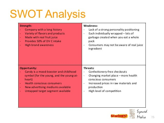 Swot for candy