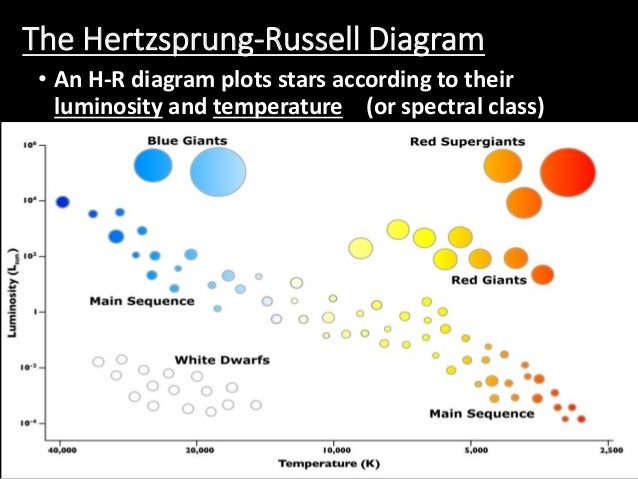 Characteristics stars on hr diagram find wiring diagram star characteristics rh slideshare net hr diagram worksheet answer key hr diagram stars bigger than sun ccuart Images