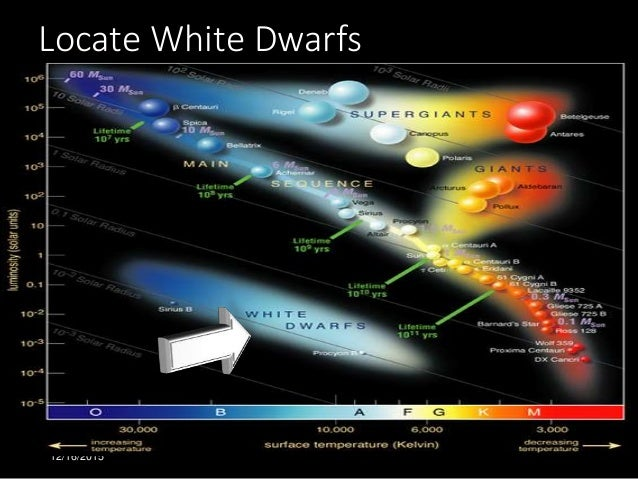 Star characteristics 31 ccuart Images