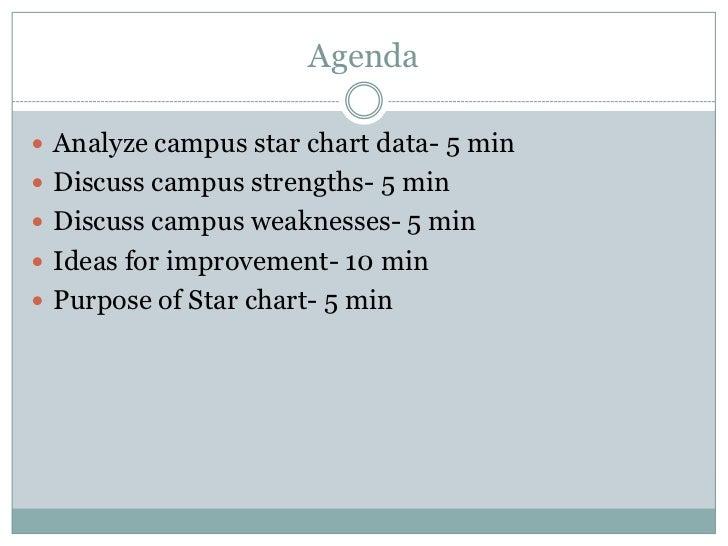 Agenda<br />Analyze campus star chart data- 5 min<br />Discuss campus strengths- 5 min<br />Discuss campus weaknesses- 5 m...