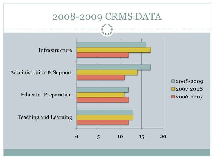 2008-2009 CRMS DATA<br />