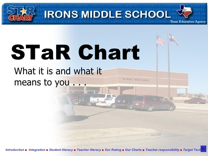 STaR Chart What it is and what it means to you . . . Introduction   ■  Integration  ■  Student literacy  ■  Teacher litera...