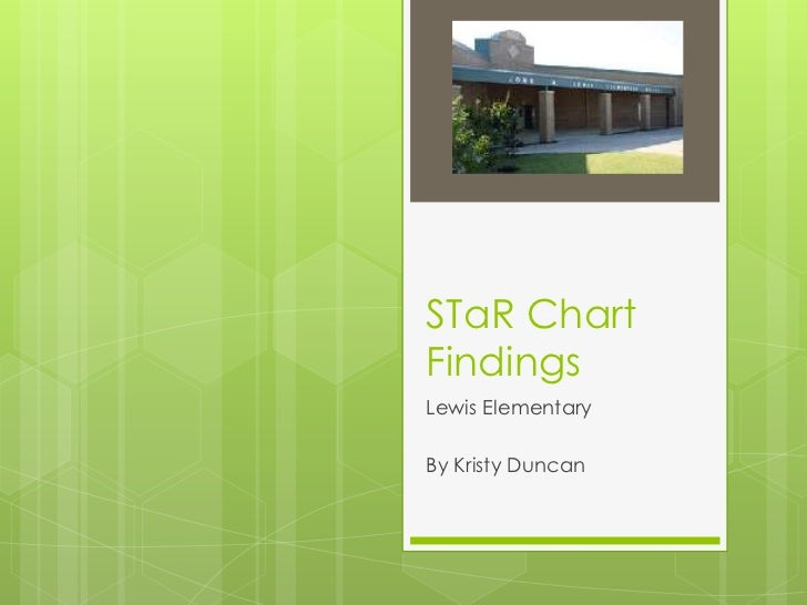 STaR Chart Findings<br />Lewis Elementary<br />By Kristy Duncan<br />
