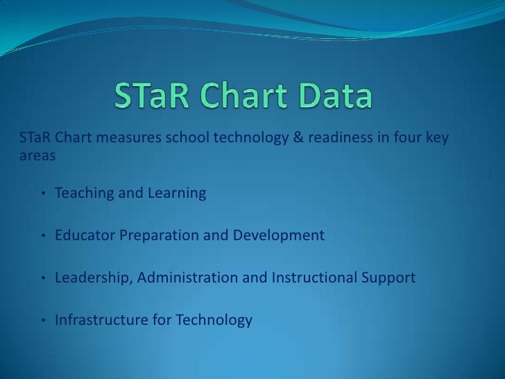 How the StaR Chart measures
