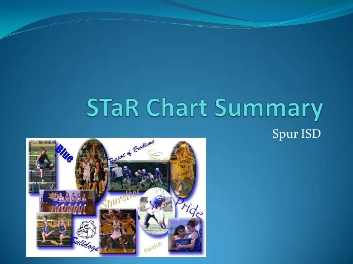 STaR Chart Summary<br />Spur ISD<br />