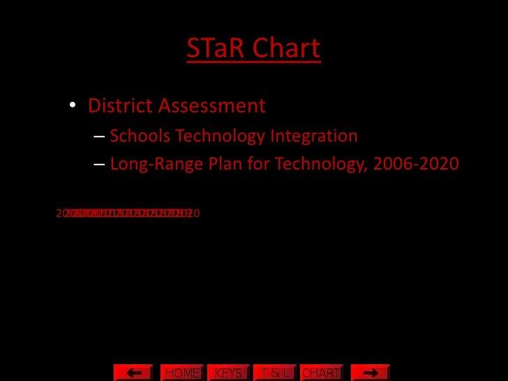 STaR Chart   • District Assessment       – Schools Technology Integration       – Long-Range Plan for Technology, 2006-202...