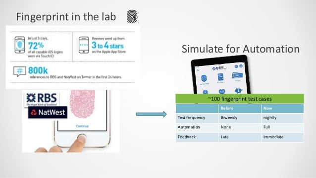 Testing Next Generation Digital Interfaces