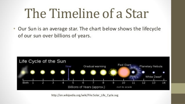 The Life of a Star timeline | Timetoast timelines