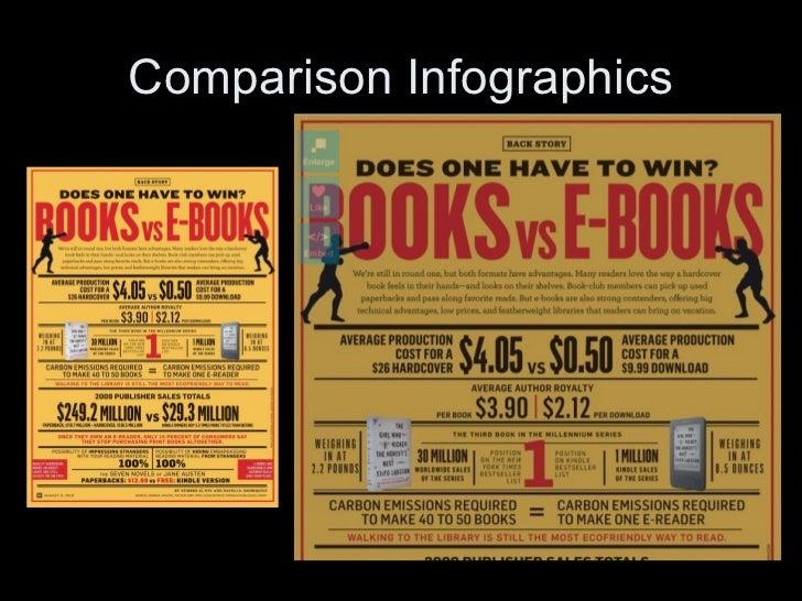 Comparison Infographics