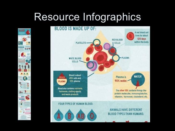Resource Infographics