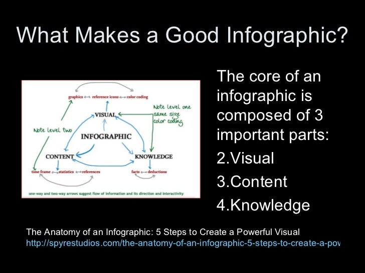 What Makes a Good Infographic?                                              The core of an                                ...