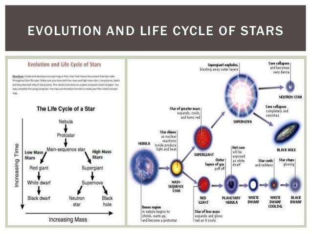Stars Life Cycle