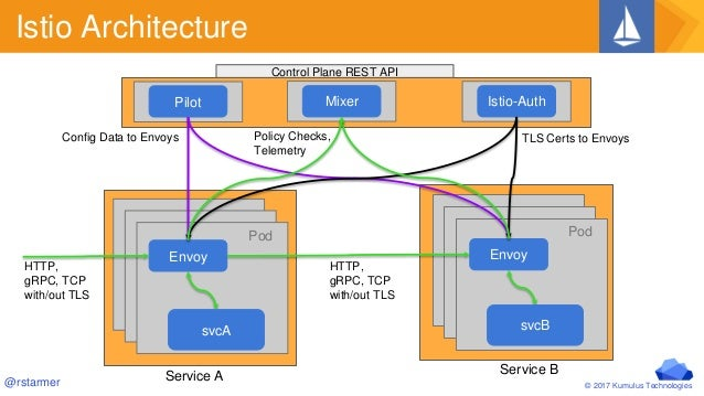 Service Mesh on Kubernetes with Istio