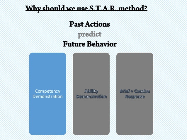 star method to shine in interviews