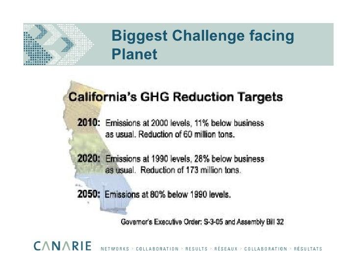 Biggest Challenge facing Planet