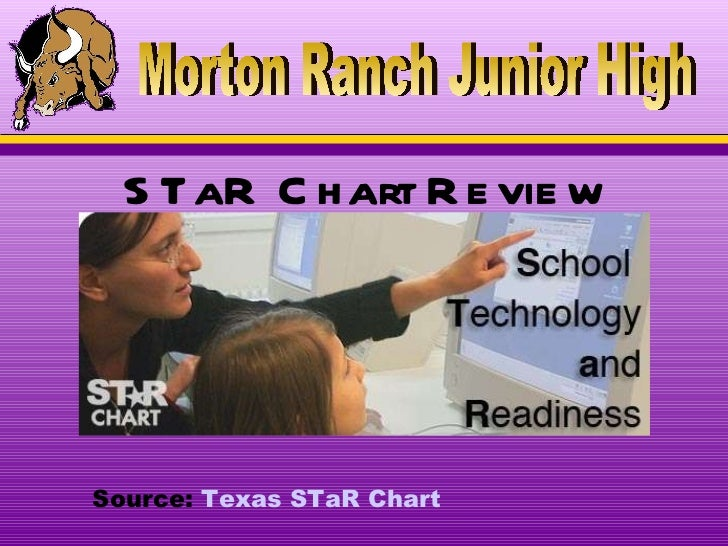STaR Chart Review   Morton Ranch Junior High Source:  Texas  STaR  Chart