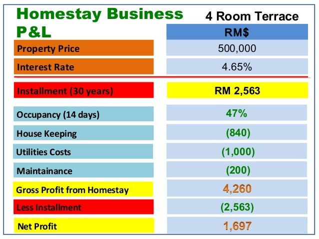 homestay business proposal