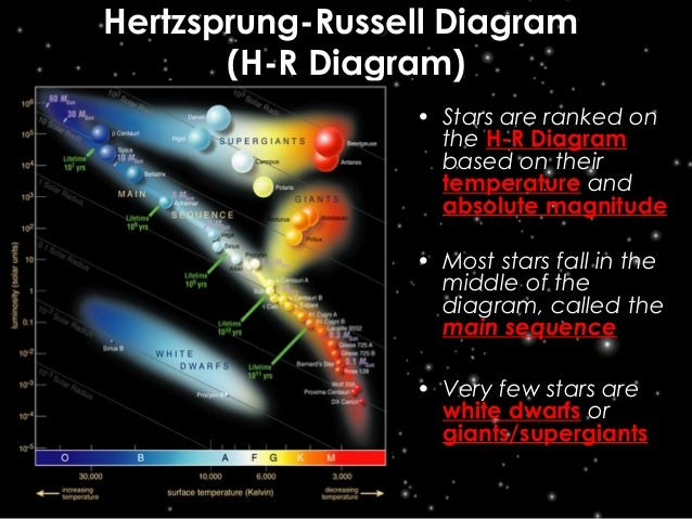 Stars star life cycle constellations hertzsprung russell diagramhertzsprung russell diagram ccuart