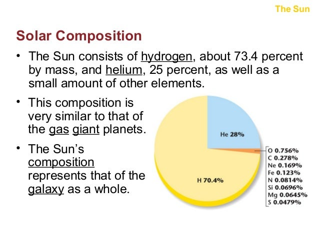 The Sun  Solar Composition • The Sun consists of hydrogen, about 73.4 percent by mass, and helium, 25 percent, as well as ...