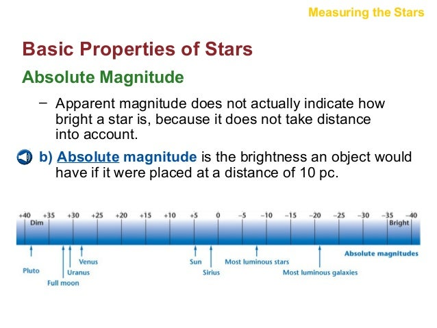 Stars basic propertiesh r diagram 21 measuring the stars spectra of stars h r diagrams ccuart
