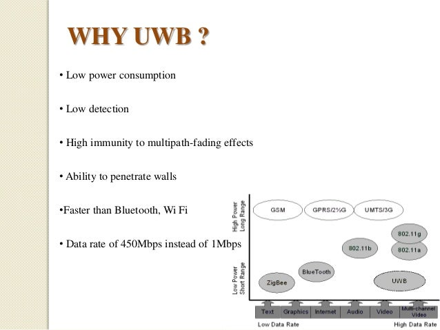 WHY UWB ? • Low power consumption • Low detection • High immunity to multipath-fading effects • Ability to penetrate walls...