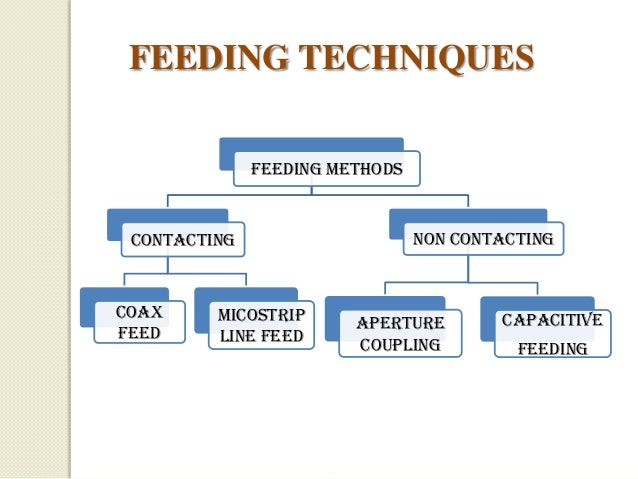 FEEDING TECHNIQUES FEEDING METHODS  CONTACTING  COAX FEED  MICOSTRIP LINE FEED  NON CONTACTING  APERTURE COUPLING  CAPACIT...