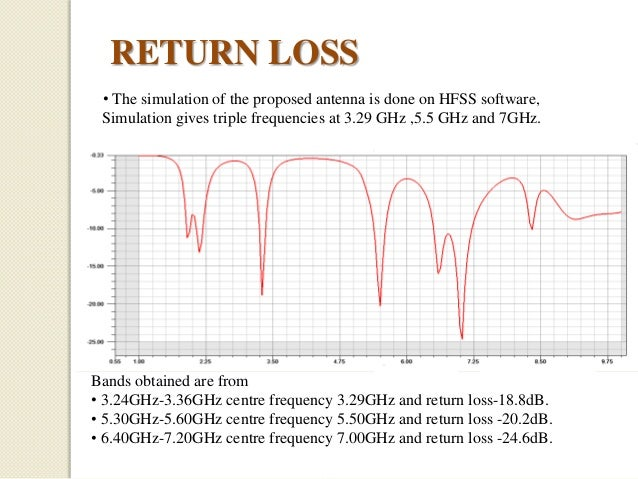 RETURN LOSS • The simulation of the proposed antenna is done on HFSS software, Simulation gives triple frequencies at 3.29...