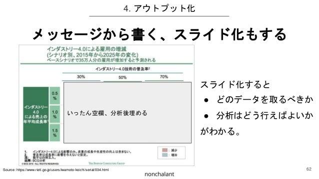 4. アウトプット化 メッセージから書く、スライド化もする Source: https://www.rieti.go.jp/users/iwamoto-koichi/serial/034.html いったん空欄、分析後埋める スライド化すると ...