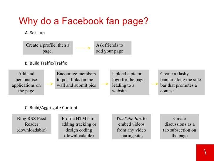 how to start in social media