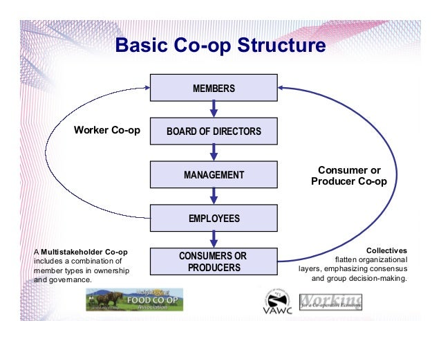 Composition of consumer co operative societies