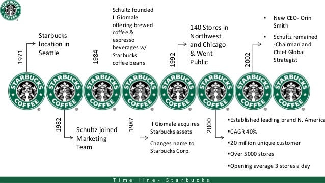 starbucks customer service case study