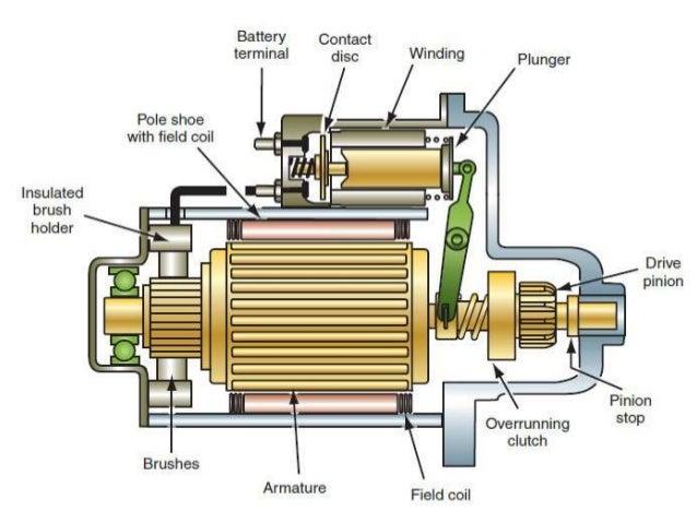 Starter motor drive mechanismSlideShare