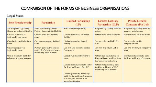 business types of companies and sole Starting a business - entity types limited liability company (llc) a sole proprietorship is set up to allow an individual to own and operate a business a sole proprietor has total control.
