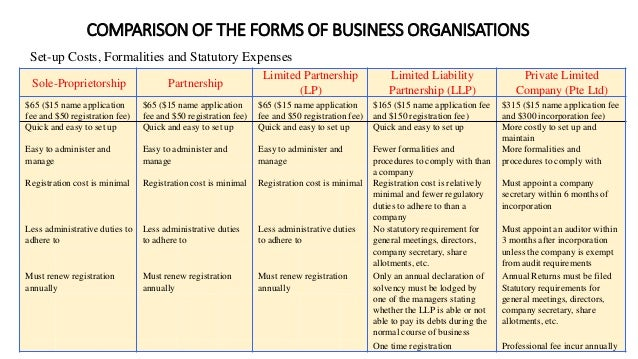 Differences Between Sole Proprietorship, Partnership, & Corporation
