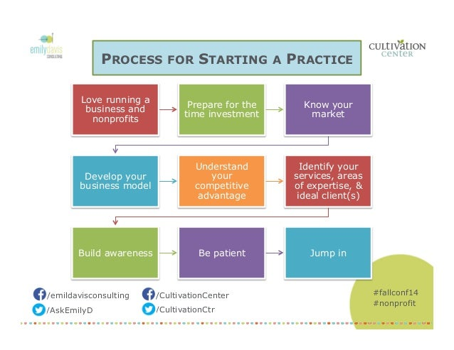 Launching your Nonprofit Consulting Practice