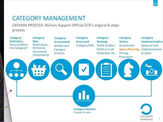 Starting category management in an organization