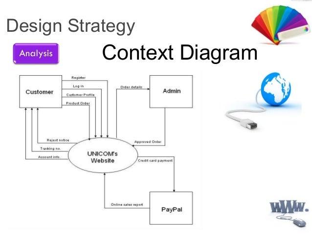 data flow diagram rh slideshare net