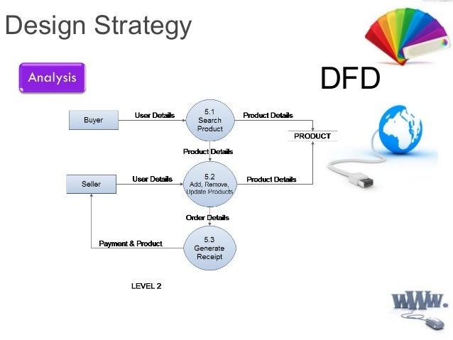 Data flow diagram design strategy dfd ccuart Gallery
