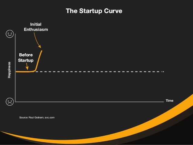 The Startup Curve  Before  Startup  Source: Paul Graham; avc.com  Time  Happiness  Initial  Enthusiasm  Reality  Sets In