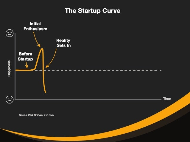 The Startup Curve  Before  Startup  Source: Paul Graham; avc.com  Time  Happiness  Initial  Enthusiasm  Reality  Sets In  ...