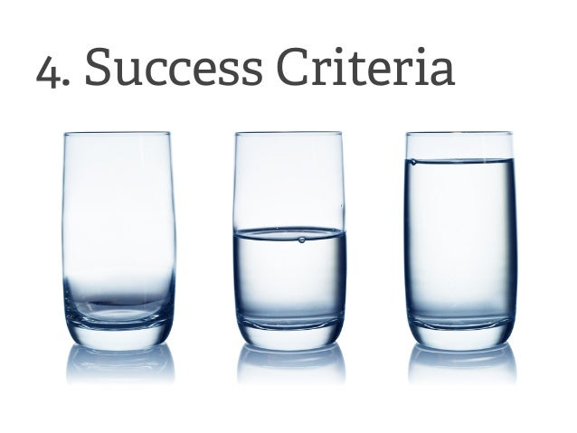EXPERIMENT = MVP  1 Hypothesis  2 Riskiest Assumption  3 Method  4 Success Criteria