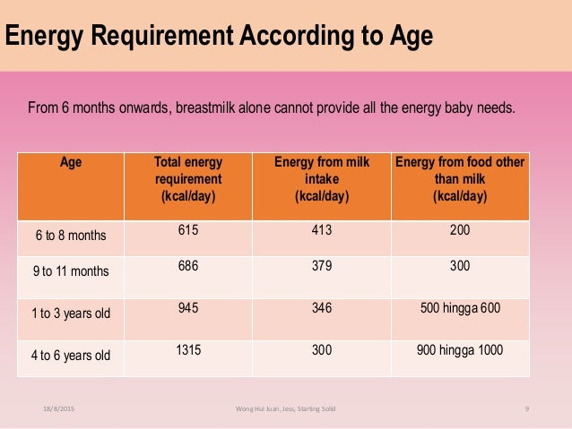 ... Starting Solid 8; 9. Energy Requirement According to Age From 6 months  onwards, breastmilk ...