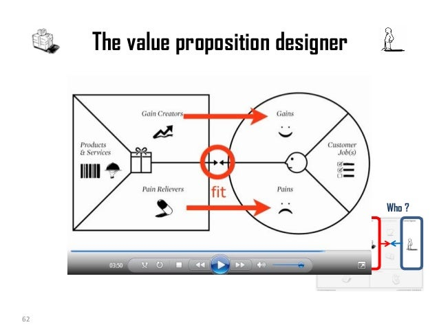 Value Proposition Canvas 2 also Printable Strawberry Template besides Materiais Educativos additionally Business Model Generation Nouveau Business Model Blog moreover Business Model Canvas. on value proposition canvas