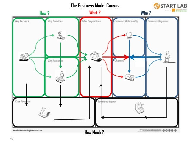 4482601c1e68 Design Thinking and the Business Model Canvas for the Mobile Economy