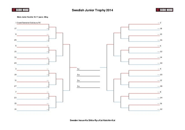 Swedish Junior Trophy 2014  Male Junior Kumite 16-17 years -55kg  1 Daniel Barkelind Eskilstuna KK --- 2  17 --- --- 18  9...